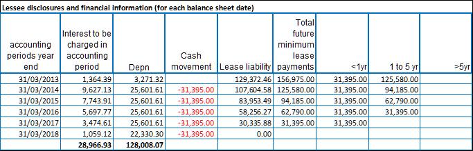 lease spreadsheet